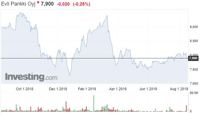 Pihlajalinna osakekurssi pörssi terveyspalveluyhtiö sijoittaminen osakkeet