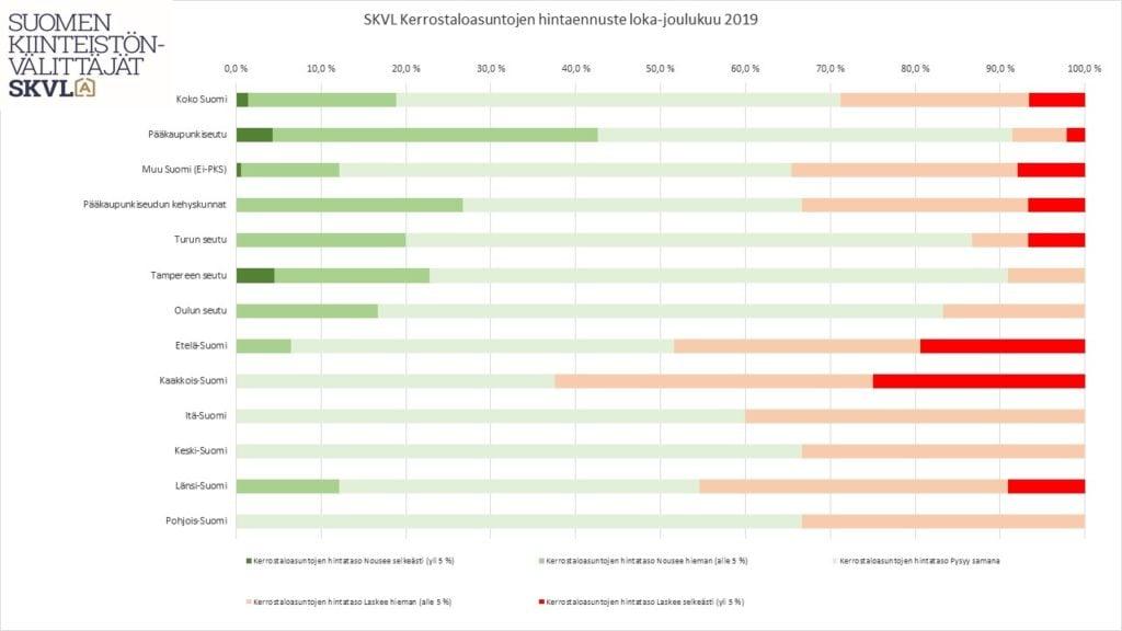 Suomen Kiinteistönvälittäjien SKVL:n markkinaennuste loppuvuodelle 2019.