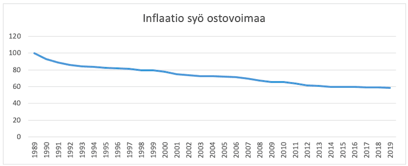 Rahan ostovoima heikkenee inflaation seurauksena.