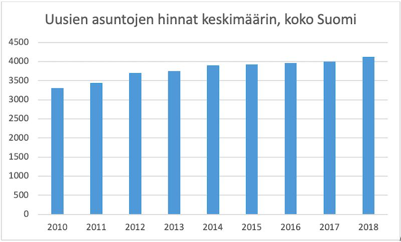 Uusien asuntojen hinnat ovat nousseet Suomessa.