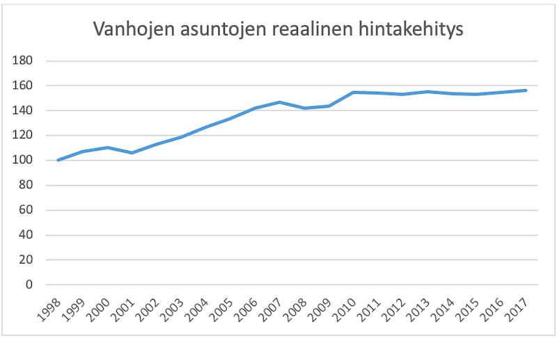Asuntojen reaalinen hintakehitys on ollut ylöspäin.<br>