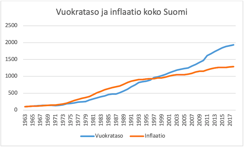 Vuokrat nousevat inlflaation myötä ja tuovat tätä kautta asuntosijoittajalle suojaa inflaatiota vastaan.