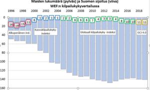 WEF kilpailukyky maavertailu talous