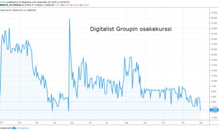 Digitalist Group osakekurssi sijoittaminen talous