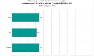 osakesäästötili sijoittajabarometri kysely sijoittajat