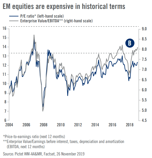 EM kehittyvät markkinat arvostuskertoimet osakkeet