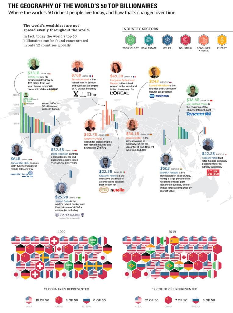 Maailman 50 rikkainta.