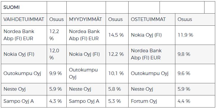 Suomi vaihdetuimmat osakkeet sijoittaminen