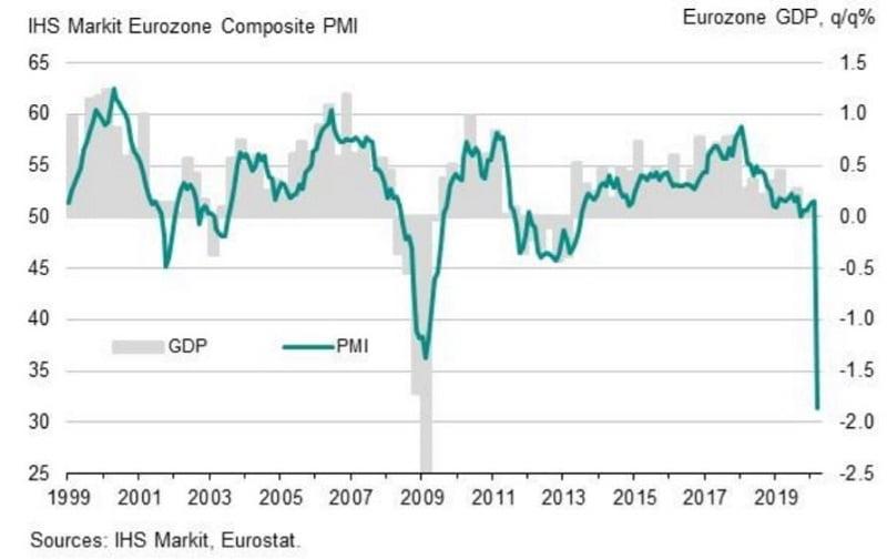 Euroalue ostopäällikköindeksi yhdistetty palvelut teollisuus suhdanteet