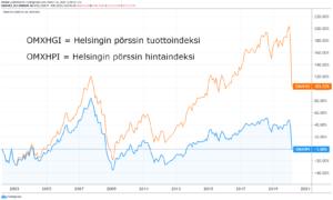 Helsingin pörssi tuottoindeksi hintaindeksi
