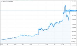 Norjan kruunu euro valuuttakurssi valuutat vaihtosuhde