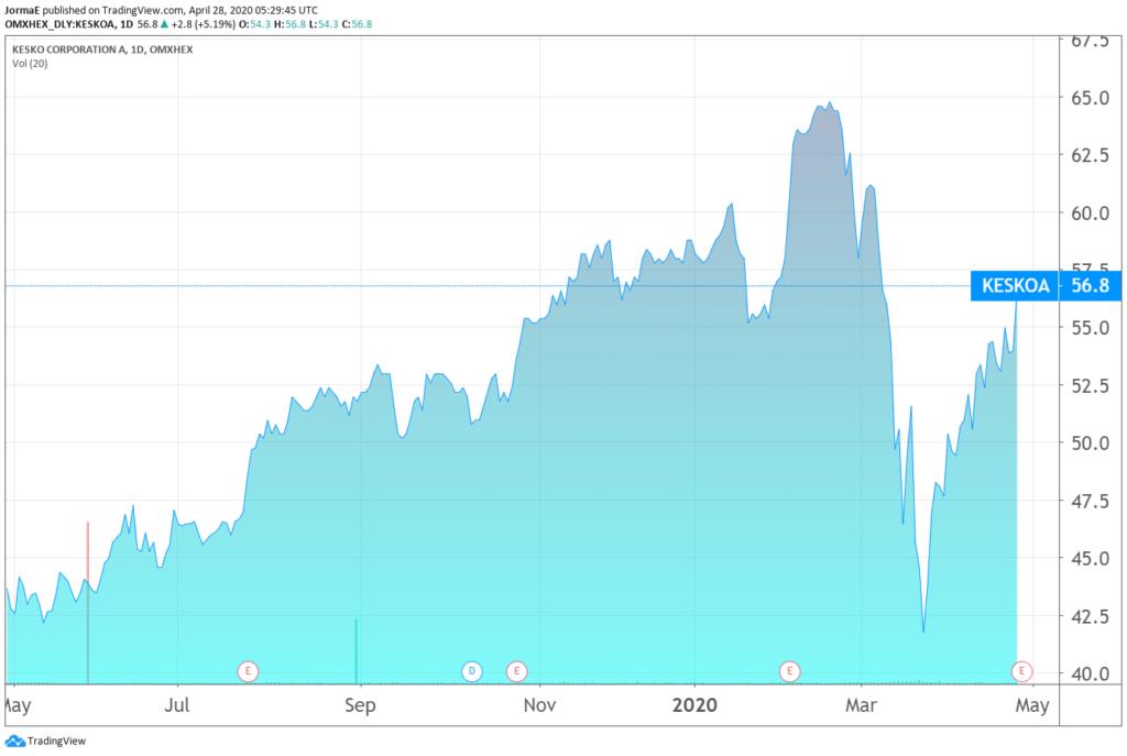 Kesko osakekurssi pörssi sijoittaminen talous