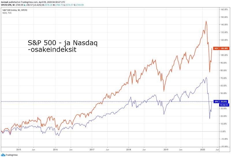 SP 500 Nasdaq osakekurssit sijoittaminen pörssi USA