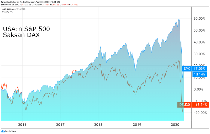osakeindeksit SP 500 DAX osakkeet sijoittaminen pörssi