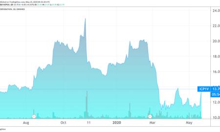 Incap sopimusvalmistaja osake osakekurssi pörssi