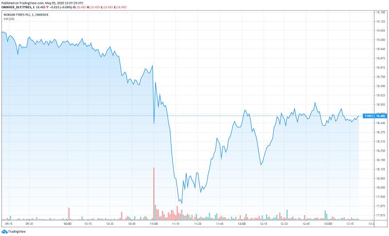 Nokian Renkaat osakekurssi sijoittaminen pörssi