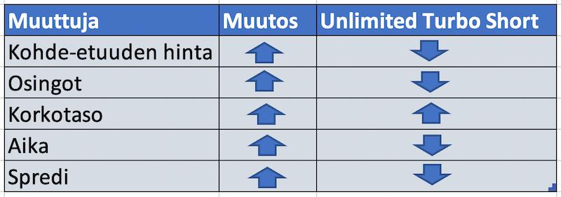 Kuva näyttää miten Unlimited Turbo Short käyttäytyy eri tilanteissa.