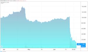 Wirecard osakekurssi sijoittaminen pörssi osakkeet