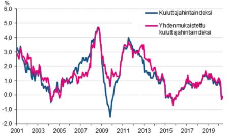 kuluttajahinnat inflaatio deflaatio hintakehitys