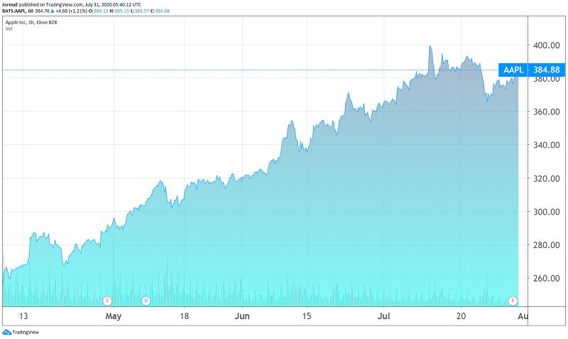 Apple osakekurssi sijoittaminen talous pörssi