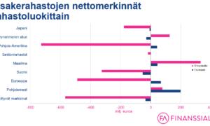 osakerahastot nettomerkinnät