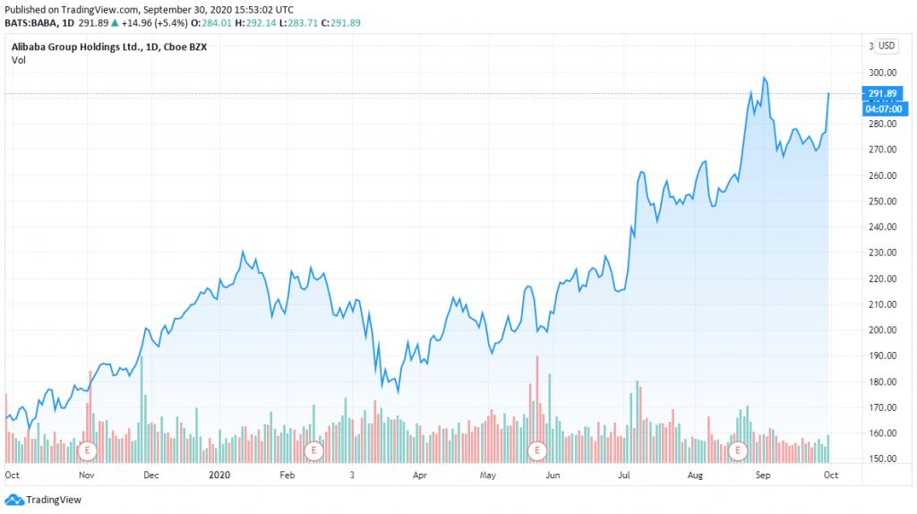 Alibaba osakekurssi sijoittaminen talous pörssi