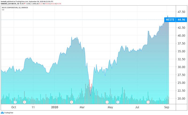 Neste osakekurssi sijoittaminen talous pörssi