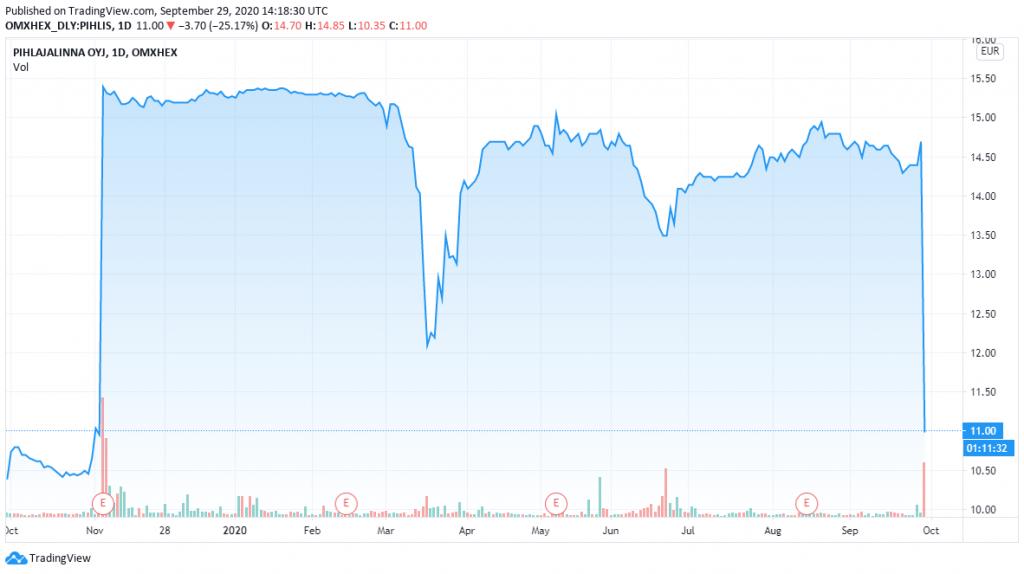 Pihlajalinna osakekurssi sijoittaminen pörssi