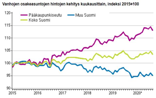 vanhat osakeasunnot hintakehitys talous asuntomarkkinat