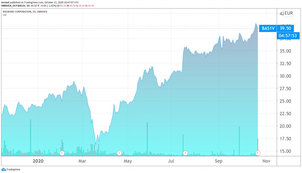 Basware osakekurssi sijoittaminen talous pörssi