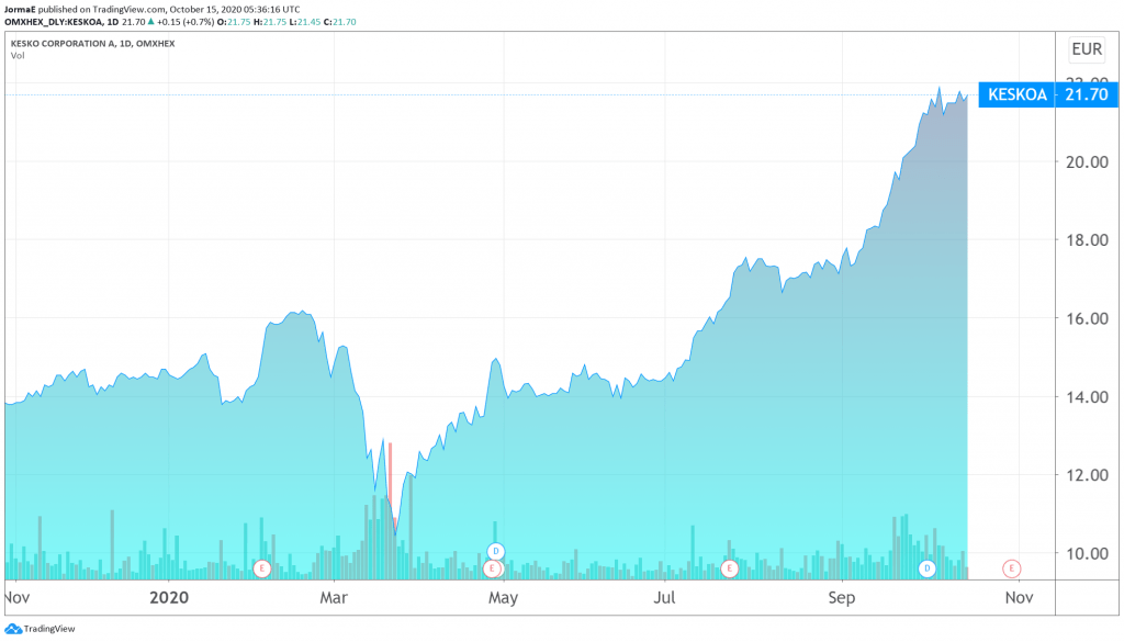Kesko osakekurssi sijoittaminen talous pörssi
