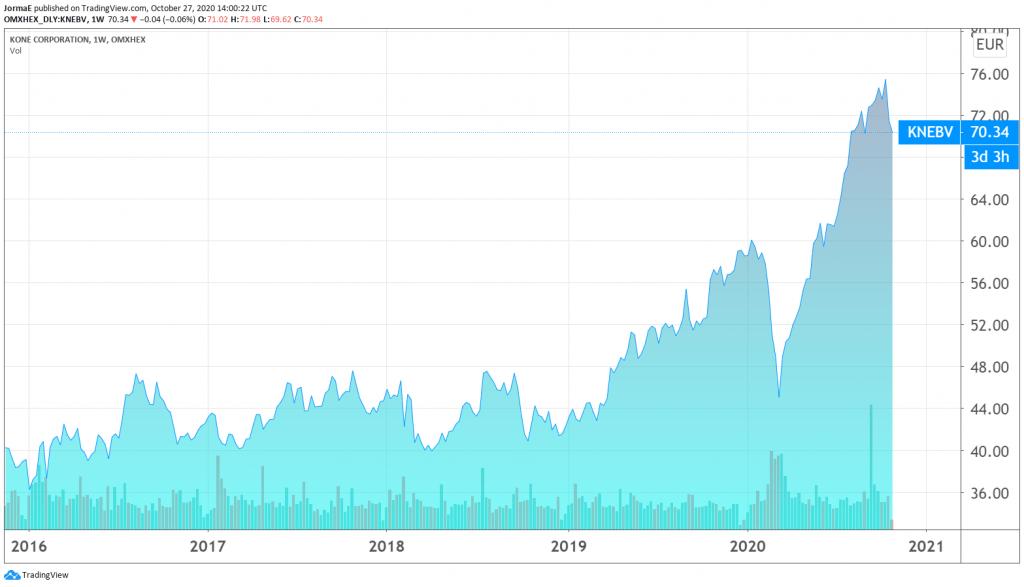 Kone osakekurssi sijoittaminen talous pörssi