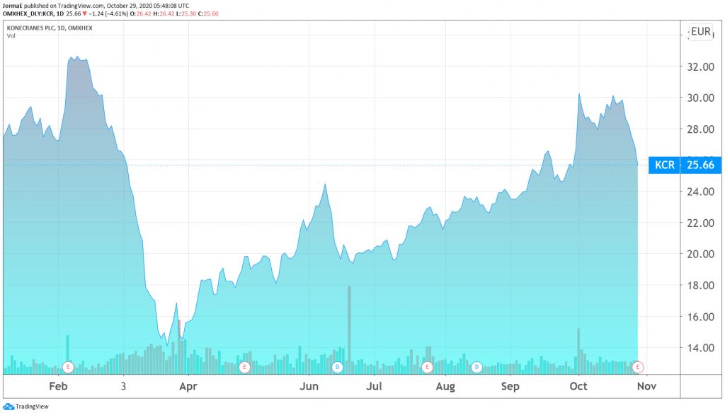 Konecranes osakekurssi sijoittajat pörssi