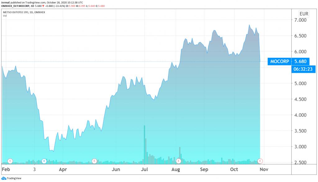 Metso Outotec osakekurssi sijoittaminen osakkeet pörssi