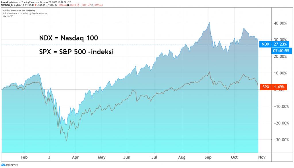 Nasdaq SP500 osakeindeksit pörssi