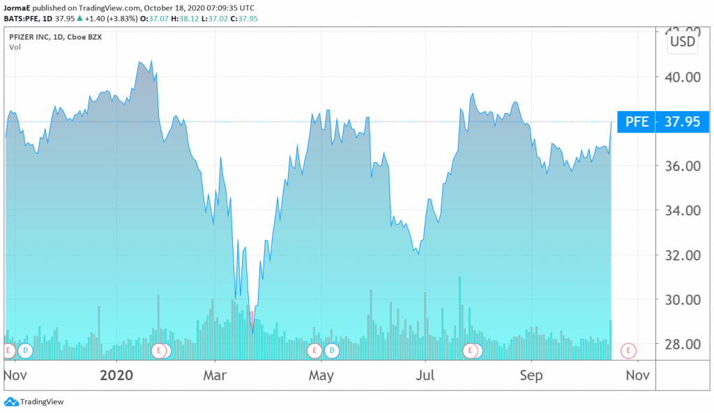 Pfizer lääkeyhtiö osakekurssi sijoittaminen pörssi