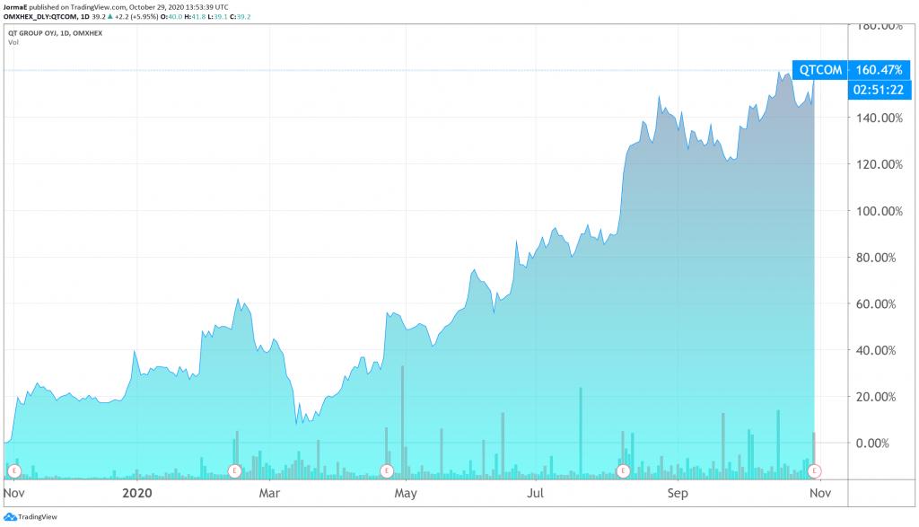 Qt Group osakekurssi sijoittaminen talous pörssi