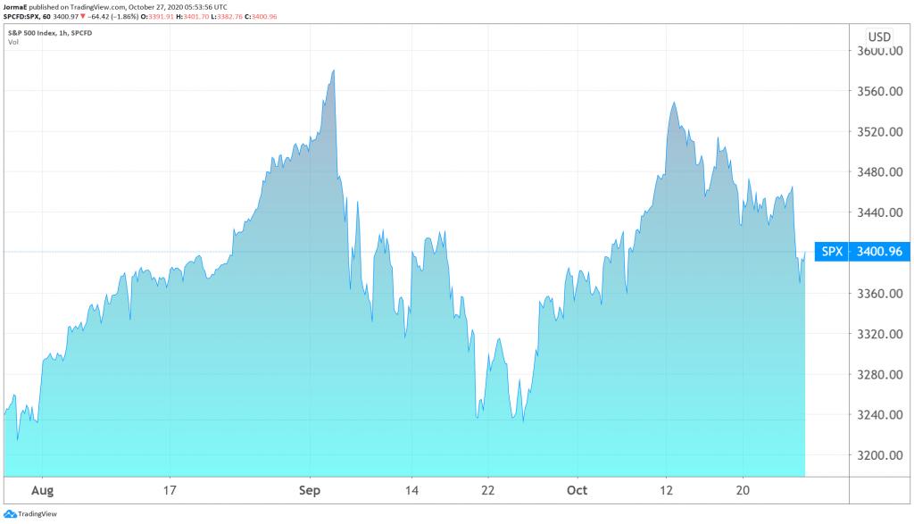 S&P 500 osakeindeksi USA osakemarkkinat sijoittaminen pörssi