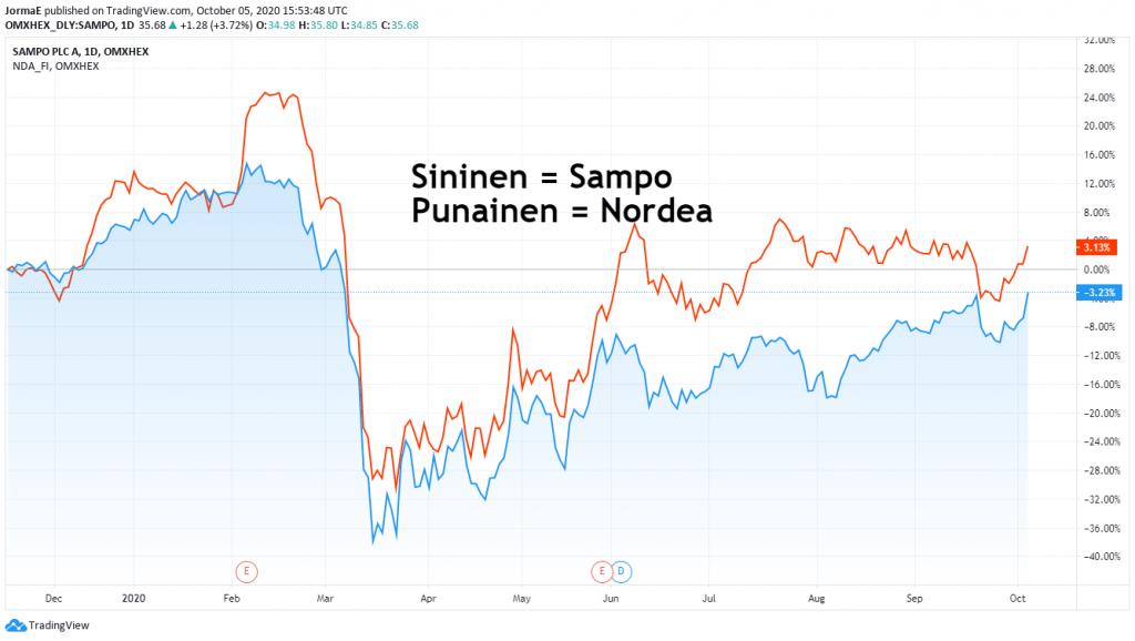Sampo Nordea osakekurssit sijoittaminen talous pörssi