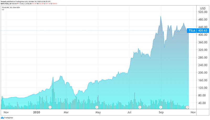 Tesla osake osakekurssi pörssi
