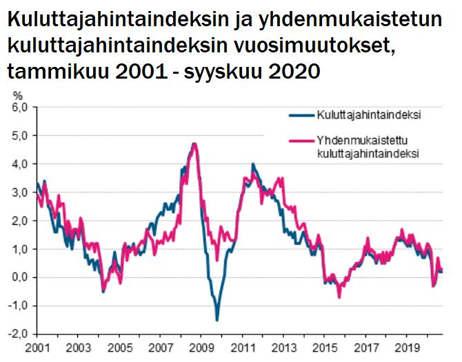 inflaatio kuluttajahintaindeksi talous