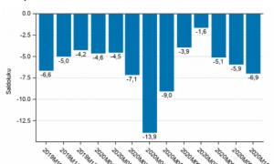 kuluttajaluottamus koronakriisi talous