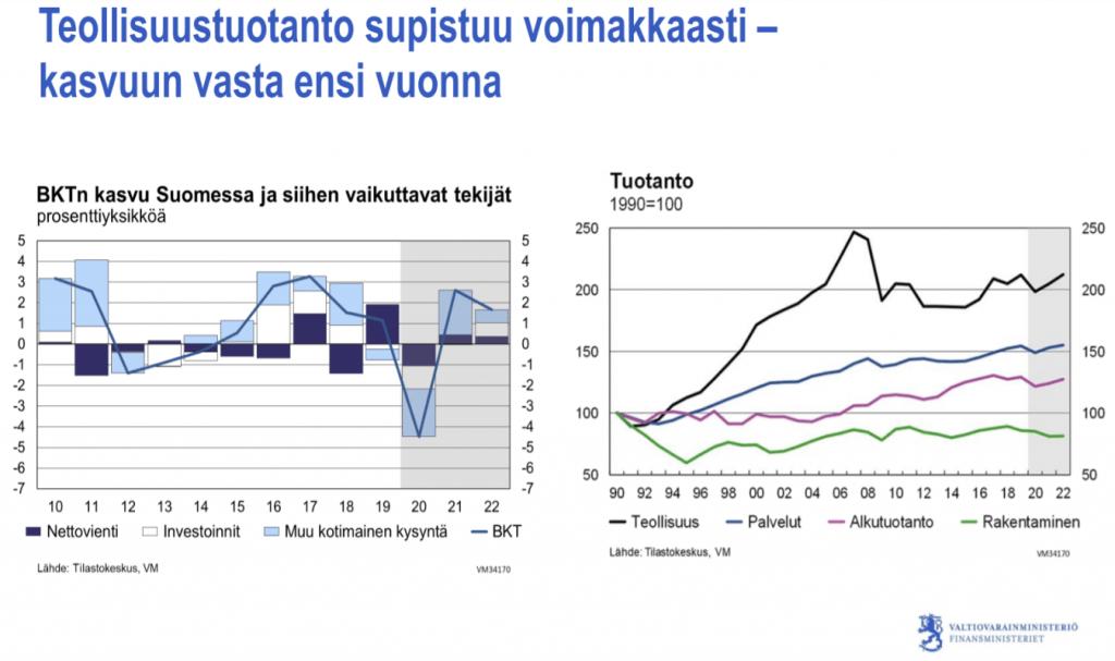 teollisuustuotanto BKT tuotanto talous