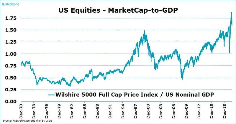 Buffett indikaattori arvostuskerroin sijoittaminen osakemarkkinat