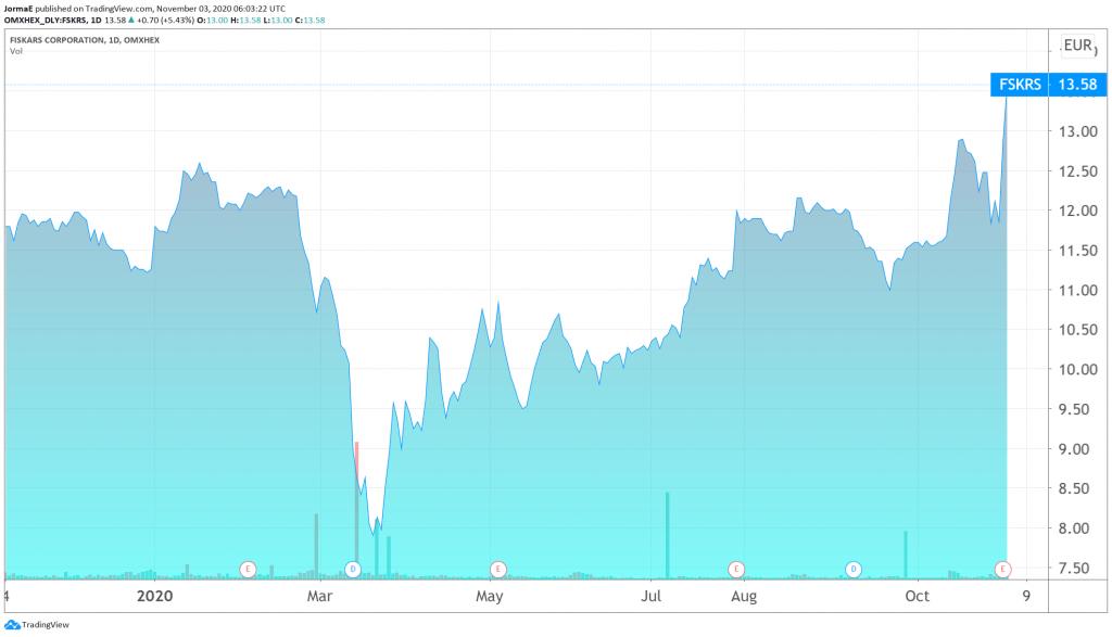 Fiskars osakekurssi sijoittaminen talous pörssi