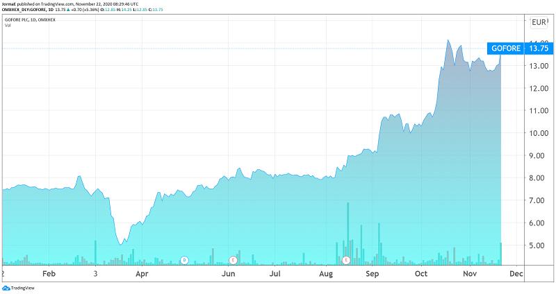 Gofore sijoittaminen talous pörssi
