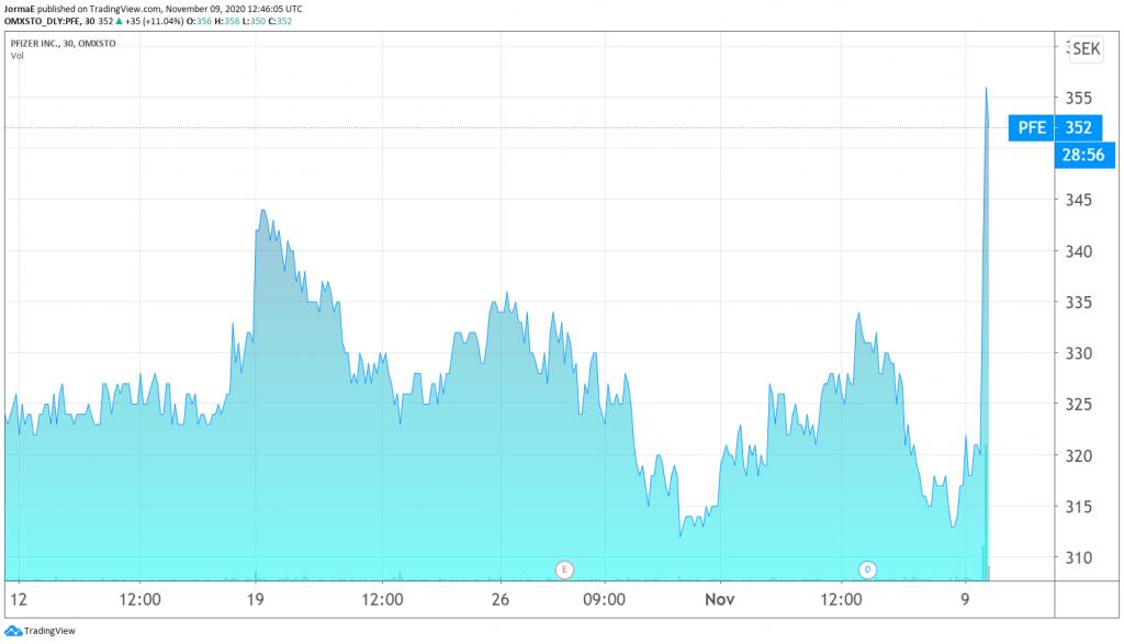 Pfizer lääkeyhtiö Tukholman pörssi sijoittaminen