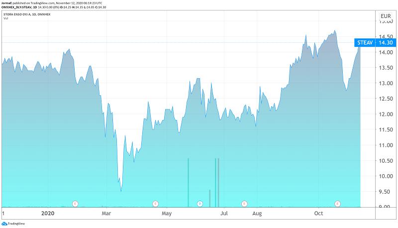 Stora Enso metsäyhtiö osakekurssi sijoittaminen talous pörssi