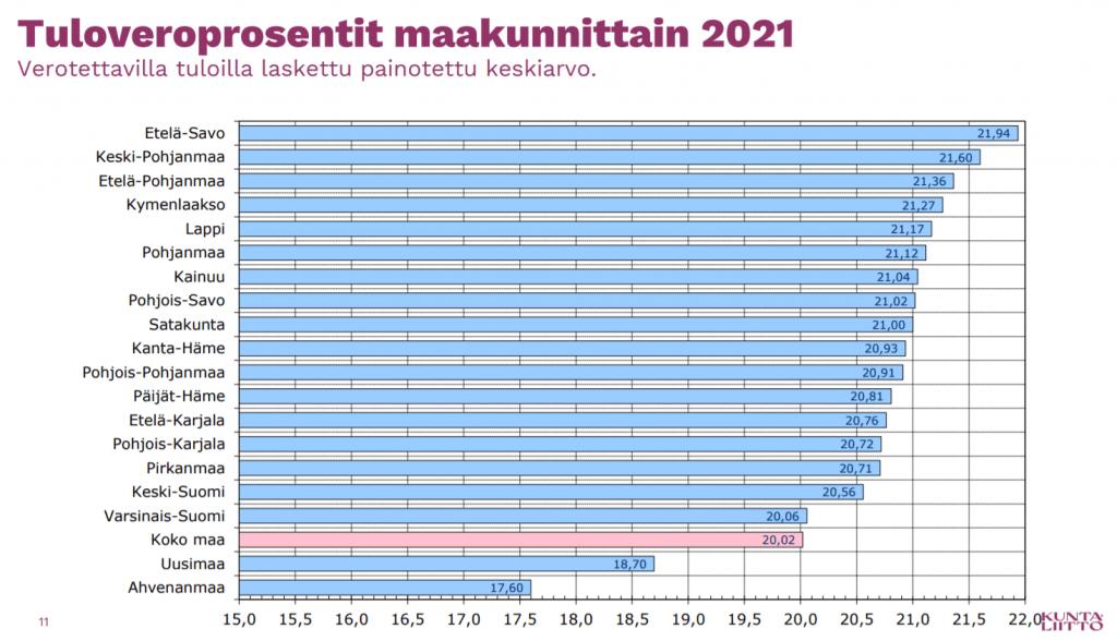 Kunnallisveroprosentti 2021