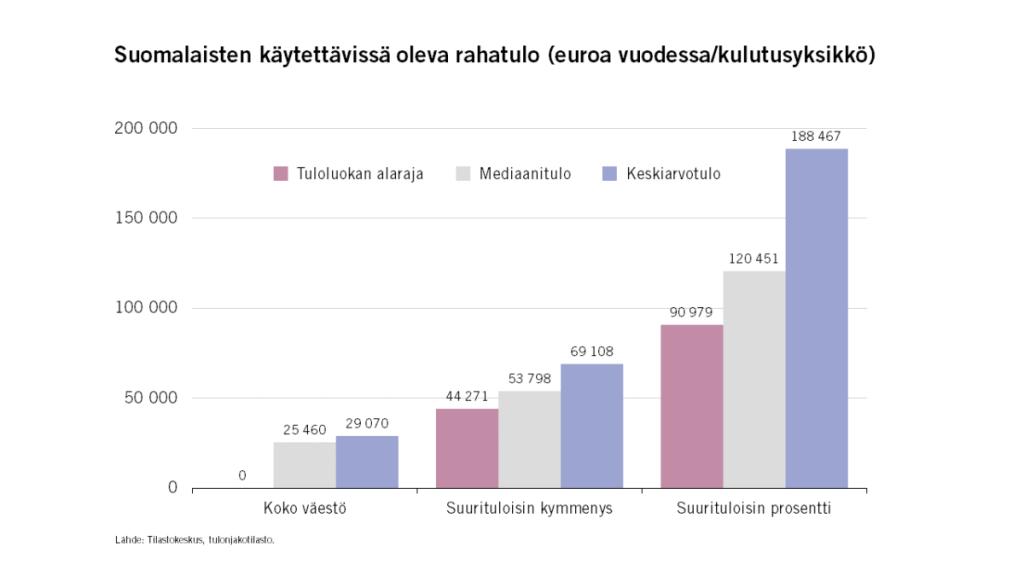 rahatulo varakkaat rikkaat suomalaiset